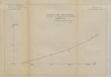 Badania odbiorcze prostownika MKE : wykresy