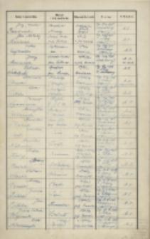 Katalog egzaminów zaległych i uzupełniających z 1935-1946